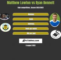 Matthew Lowton vs Ryan Bennett h2h player stats