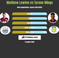 Matthew Lowton vs Tyrone Mings h2h player stats