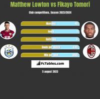 Matthew Lowton vs Fikayo Tomori h2h player stats