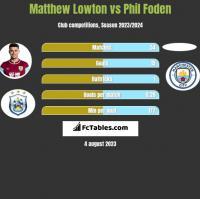 Matthew Lowton vs Phil Foden h2h player stats