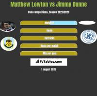 Matthew Lowton vs Jimmy Dunne h2h player stats