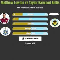 Matthew Lowton vs Taylor Harwood-Bellis h2h player stats