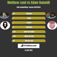 Matthew Lund vs Adam Hammill h2h player stats