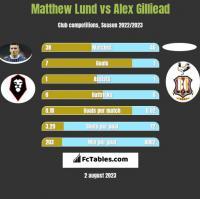 Matthew Lund vs Alex Gilliead h2h player stats