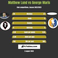 Matthew Lund vs George Maris h2h player stats