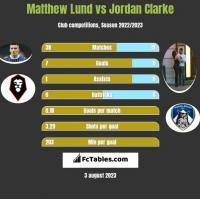 Matthew Lund vs Jordan Clarke h2h player stats