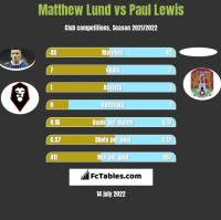 Matthew Lund vs Paul Lewis h2h player stats