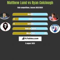 Matthew Lund vs Ryan Colclough h2h player stats