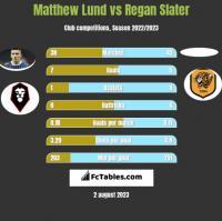 Matthew Lund vs Regan Slater h2h player stats