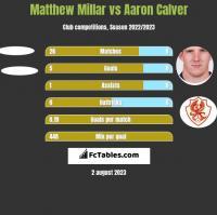 Matthew Millar vs Aaron Calver h2h player stats