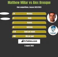 Matthew Millar vs Alex Brosque h2h player stats
