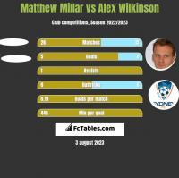 Matthew Millar vs Alex Wilkinson h2h player stats
