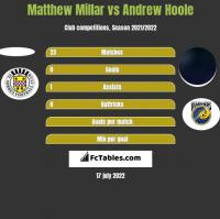 Matthew Millar vs Andrew Hoole h2h player stats