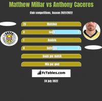 Matthew Millar vs Anthony Caceres h2h player stats