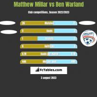 Matthew Millar vs Ben Warland h2h player stats