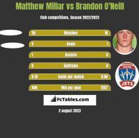 Matthew Millar vs Brandon O'Neill h2h player stats