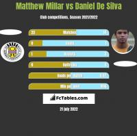 Matthew Millar vs Daniel De Silva h2h player stats