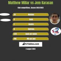 Matthew Millar vs Jem Karacan h2h player stats