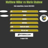 Matthew Millar vs Mario Shabow h2h player stats