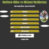 Matthew Millar vs Michael McGlinchey h2h player stats