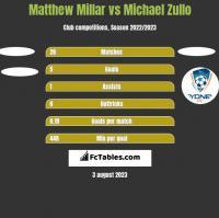 Matthew Millar vs Michael Zullo h2h player stats