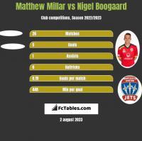 Matthew Millar vs Nigel Boogaard h2h player stats