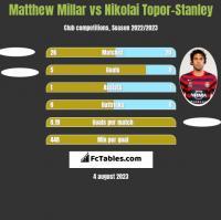 Matthew Millar vs Nikolai Topor-Stanley h2h player stats