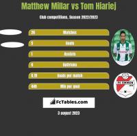 Matthew Millar vs Tom Hiariej h2h player stats