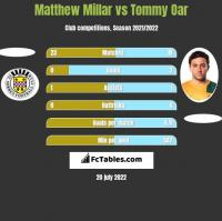 Matthew Millar vs Tommy Oar h2h player stats