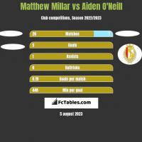 Matthew Millar vs Aiden O'Neill h2h player stats