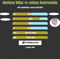Matthew Millar vs Johnny Koutroumbis h2h player stats