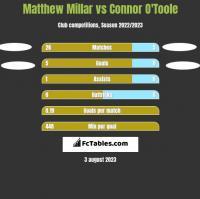 Matthew Millar vs Connor O'Toole h2h player stats
