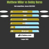 Matthew Millar vs Bobby Burns h2h player stats