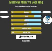 Matthew Millar vs Joel King h2h player stats