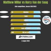 Matthew Millar vs Harry Van der Saag h2h player stats