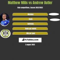 Matthew Mills vs Andrew Butler h2h player stats