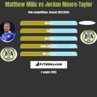 Matthew Mills vs Jordan Moore-Taylor h2h player stats