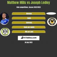 Matthew Mills vs Joseph Ledley h2h player stats