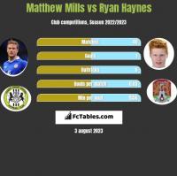 Matthew Mills vs Ryan Haynes h2h player stats