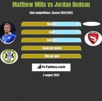 Matthew Mills vs Jordan Bedeau h2h player stats