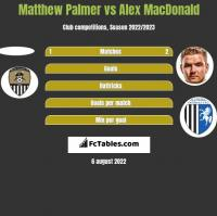 Matthew Palmer vs Alex MacDonald h2h player stats