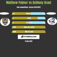 Matthew Palmer vs Anthony Grant h2h player stats