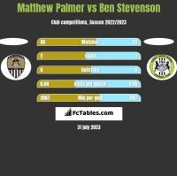 Matthew Palmer vs Ben Stevenson h2h player stats