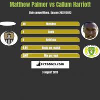 Matthew Palmer vs Callum Harriott h2h player stats