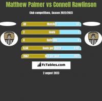Matthew Palmer vs Connell Rawlinson h2h player stats