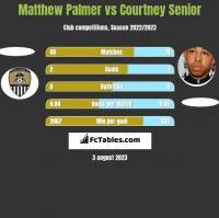 Matthew Palmer vs Courtney Senior h2h player stats