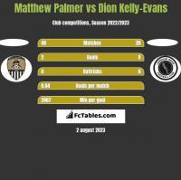 Matthew Palmer vs Dion Kelly-Evans h2h player stats