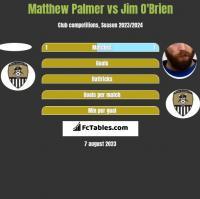 Matthew Palmer vs Jim O'Brien h2h player stats