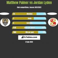 Matthew Palmer vs Jordan Lyden h2h player stats