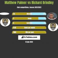 Matthew Palmer vs Richard Brindley h2h player stats